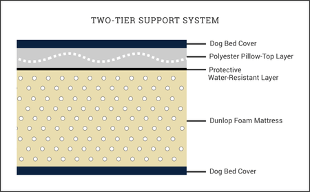 dog bed two tier support system